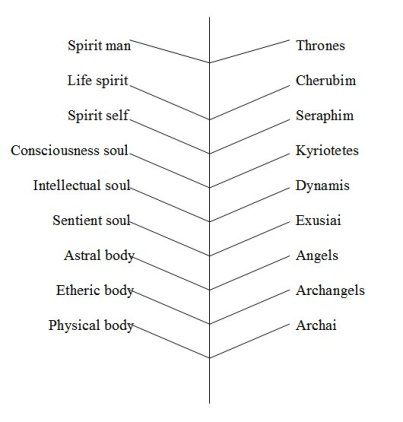 ninefold spiritual psychological system munch