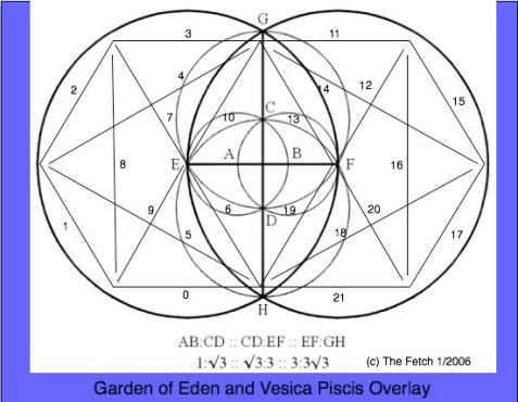 Embryology 202 Vesica Piscis Garden of Eden the womb and vagina