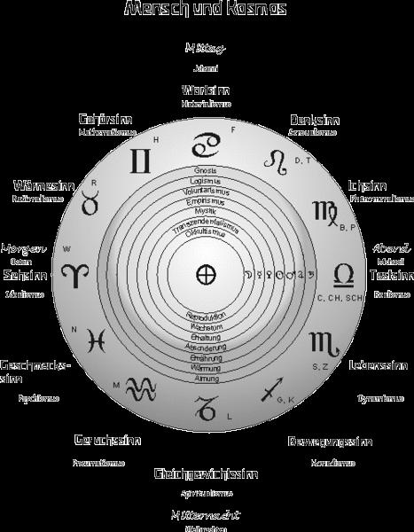12 consonants thought systems archangels and planets systems