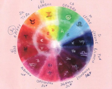Music and Color or tone zodiac laws