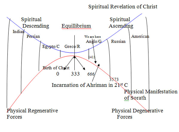 Sixth Epoch Manicheanism Ahriman Sorath cloning Adriana Koulias