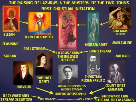 Age of America Elijah Cain and Abel and Lazarus Sciences Florian Sydow