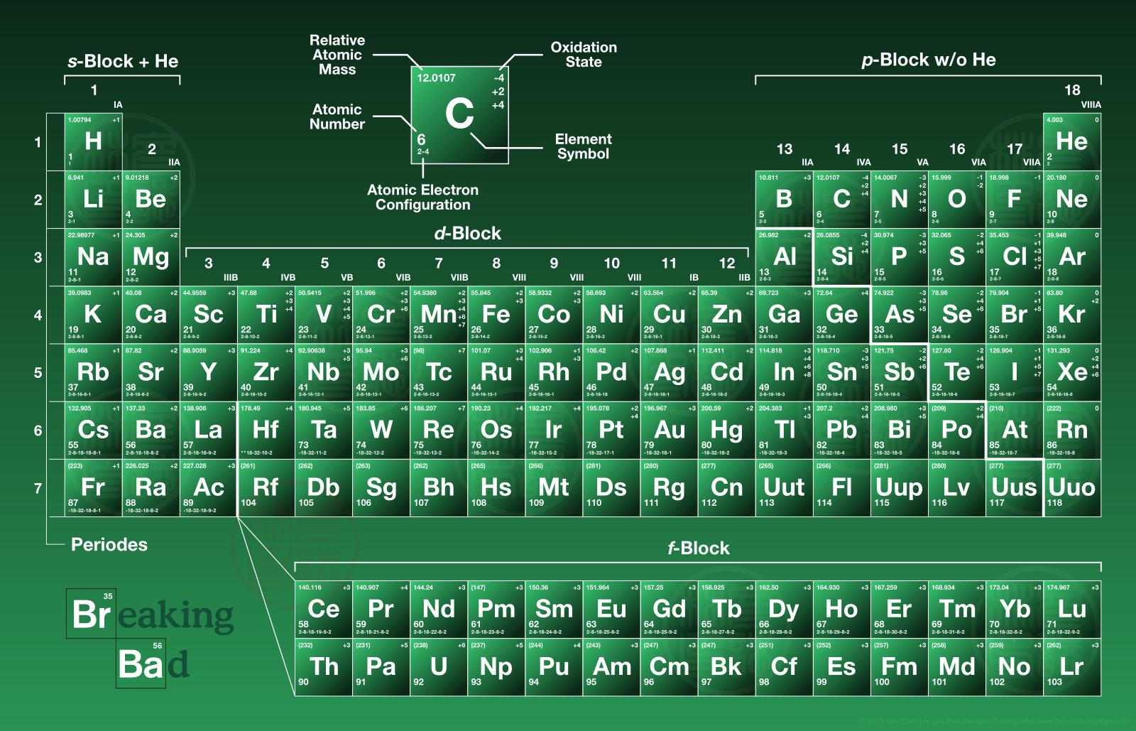 New breaking bad periodic table name generator android breaking bad generator table periodic name android name generator bad age table periodic bad breaking breaking urtaz