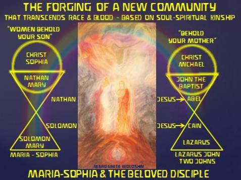 Age of America Star Wisdom Sophia and higher John Initiation Sciences