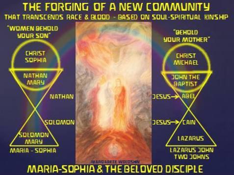 Age of America Star Wisdom Sophia and higher John Initiation Sciences
