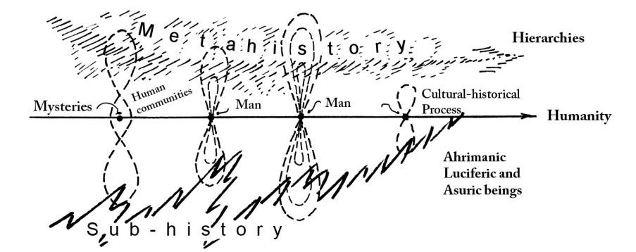 Age of America human history cosmic history subhistory