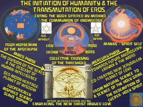 Mars forces to Mercury forces 1st Earth evolution 2nd phase Mercury Florian Sydow