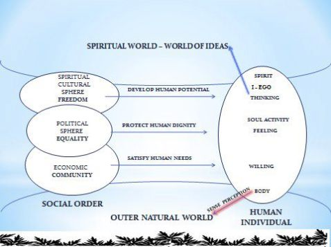 Threefold structure of a healthy global humanity Florian Sydow