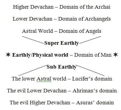 Age of America Devachan study