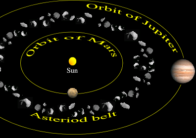 Age of America 3 Solar System Historical Formation and structure